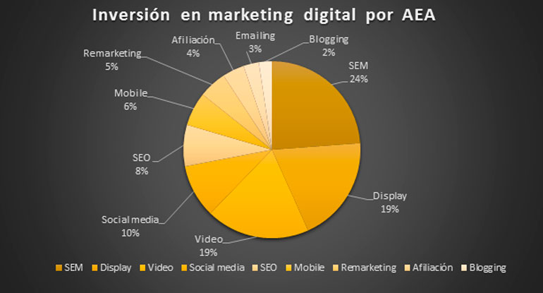 murphy-marketing-la-inversion-en-marketing-digital-sigue-aumentando
